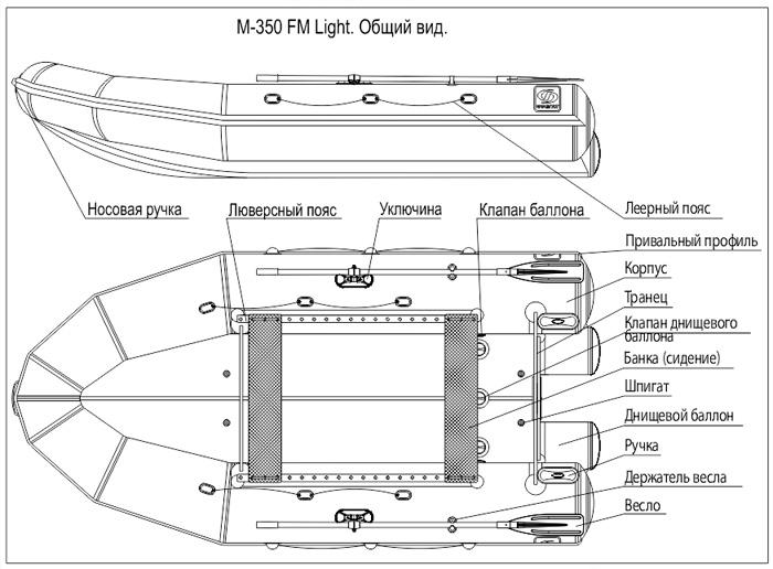 диаметр борта лодки